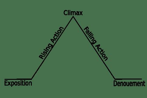 2000px-freytags_pyramid-svg