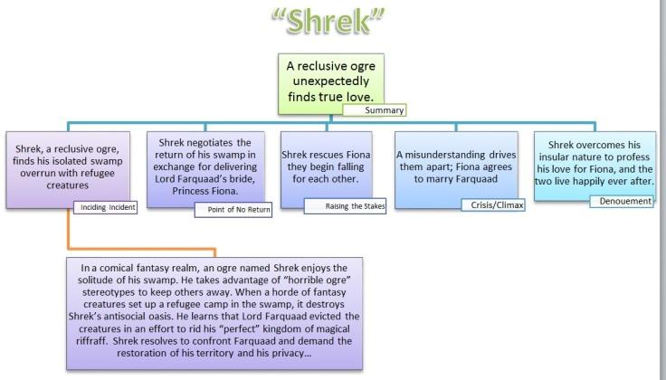 Shrek fractal