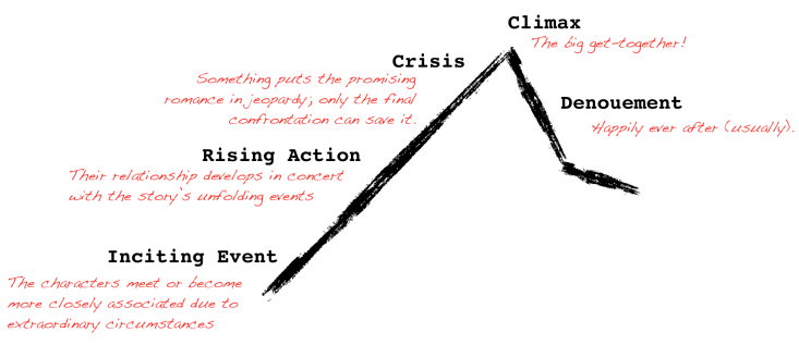plot-diagram-with-romance